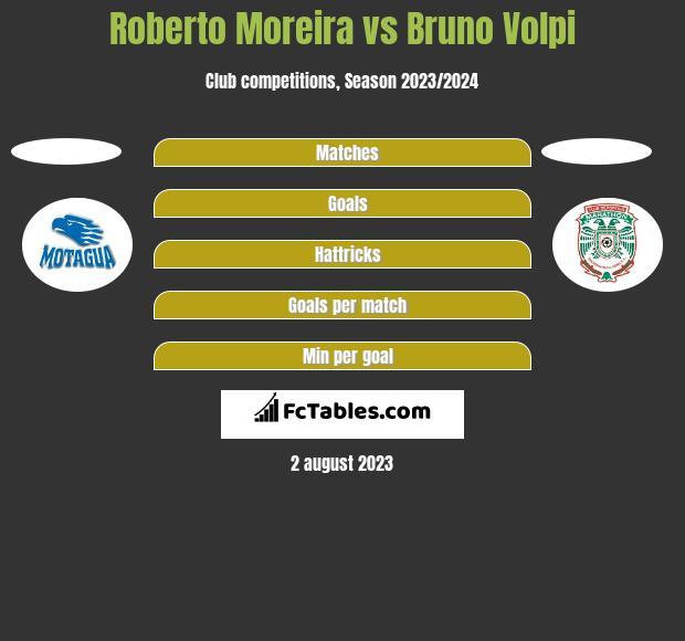 Roberto Moreira vs Bruno Volpi h2h player stats