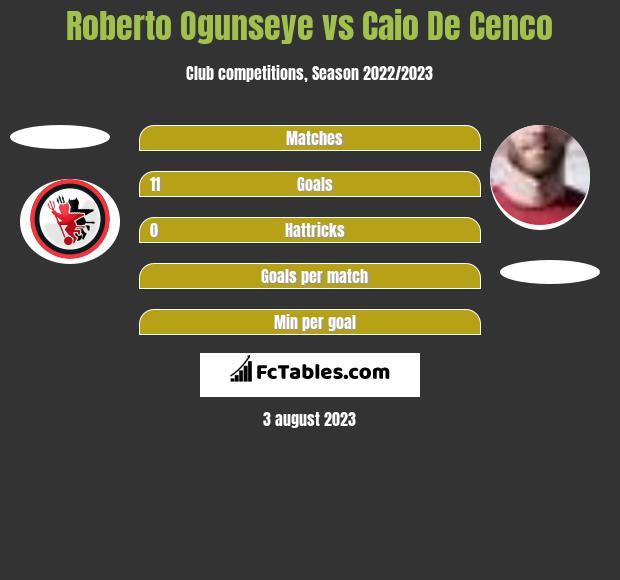 Roberto Ogunseye vs Caio De Cenco h2h player stats