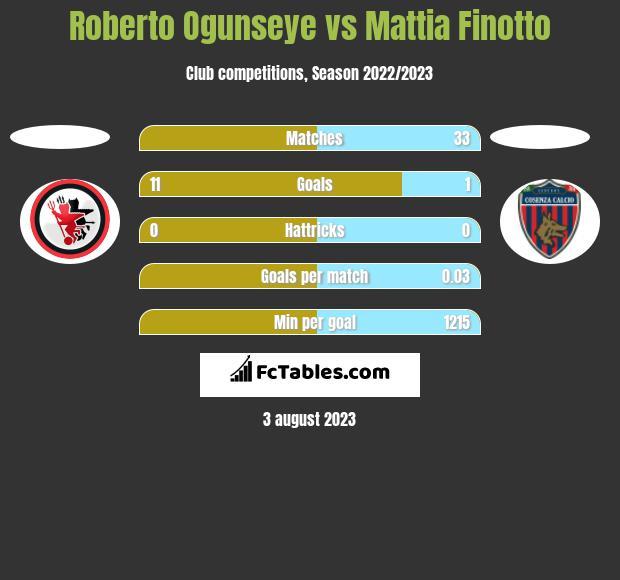 Roberto Ogunseye vs Mattia Finotto h2h player stats