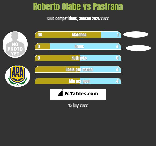 Roberto Olabe vs Pastrana infographic