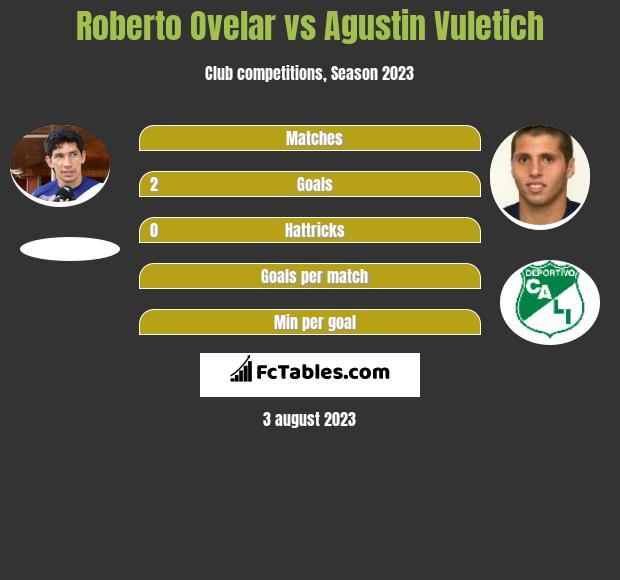 Roberto Ovelar vs Agustin Vuletich h2h player stats