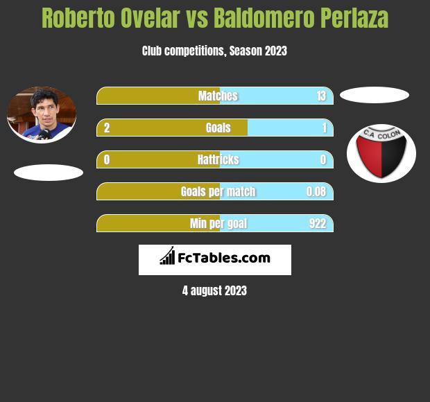 Roberto Ovelar vs Baldomero Perlaza h2h player stats
