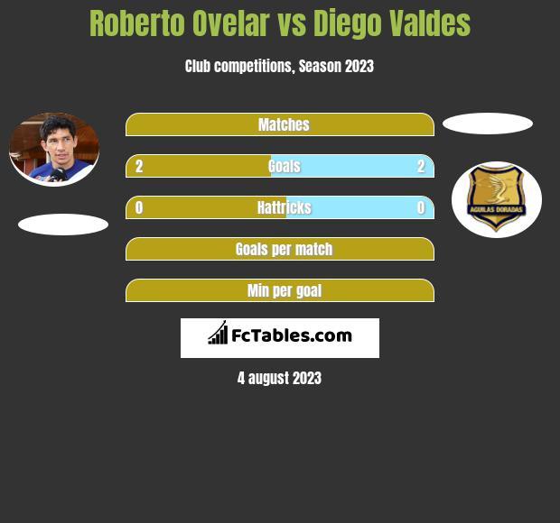 Roberto Ovelar vs Diego Valdes h2h player stats