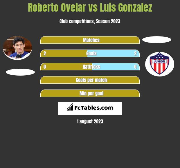 Roberto Ovelar vs Luis Gonzalez h2h player stats