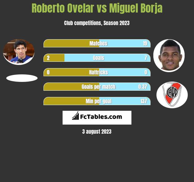 Roberto Ovelar vs Miguel Borja h2h player stats