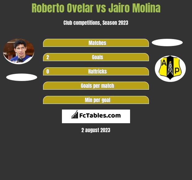 Roberto Ovelar vs Jairo Molina h2h player stats