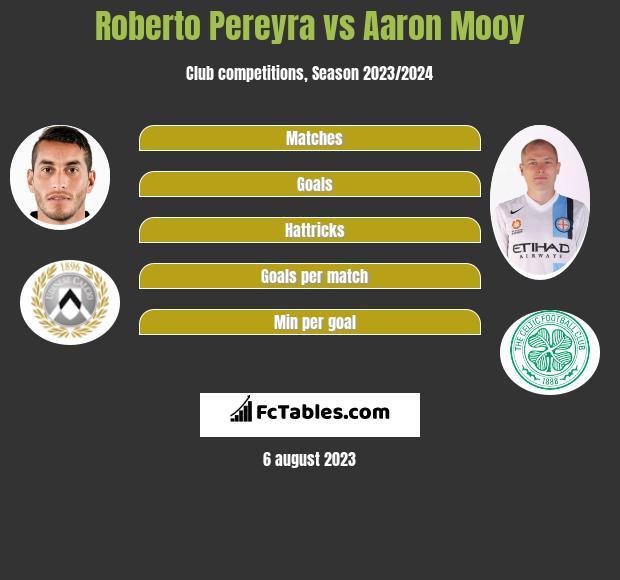 Roberto Pereyra vs Aaron Mooy infographic