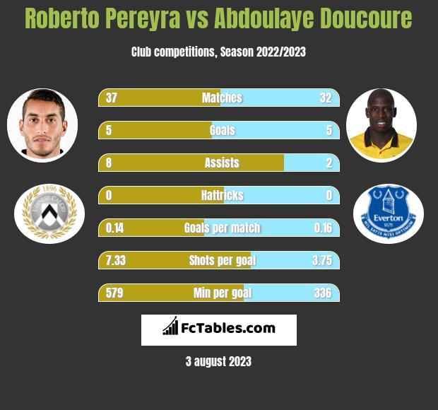Roberto Pereyra vs Abdoulaye Doucoure infographic