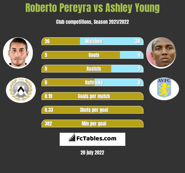 Roberto Pereyra infographic statistics for Manchester United
