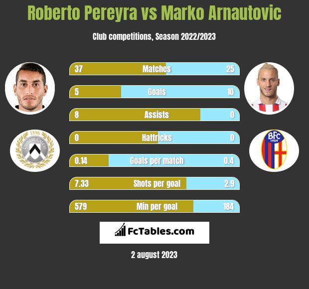 Roberto Pereyra vs Marko Arnautovic h2h player stats
