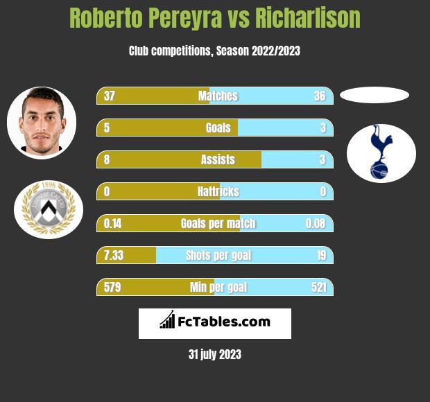 Roberto Pereyra vs Richarlison infographic