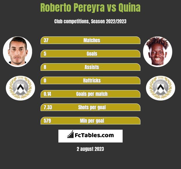 Roberto Pereyra vs Quina infographic