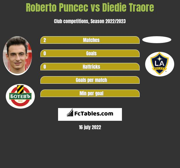 Roberto Puncec vs Diedie Traore infographic