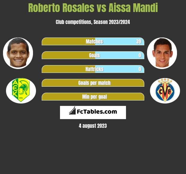 Roberto Rosales vs Aissa Mandi infographic