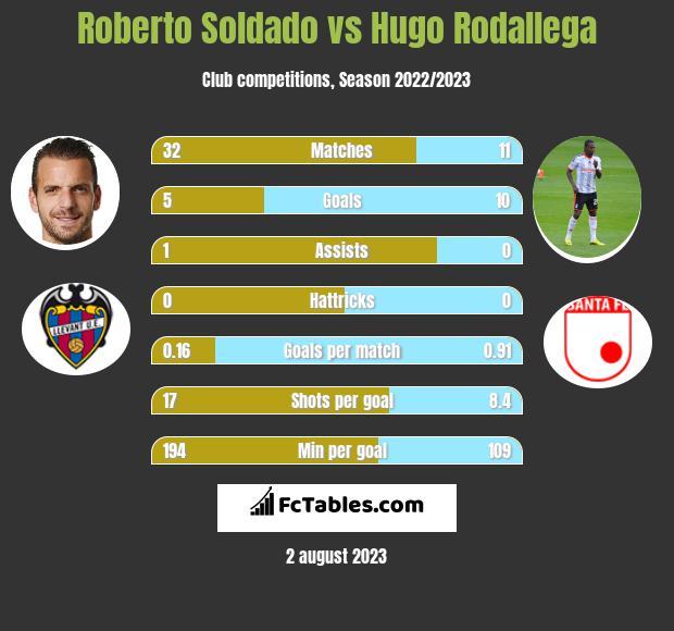 Roberto Soldado vs Hugo Rodallega infographic