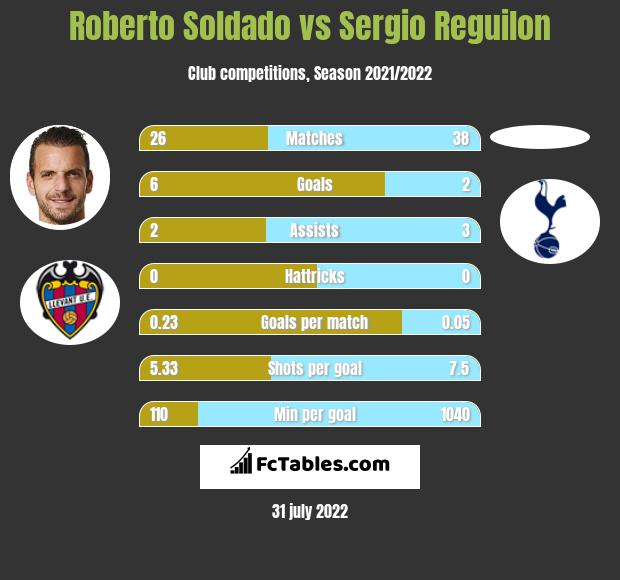 Roberto Soldado vs Sergio Reguilon h2h player stats
