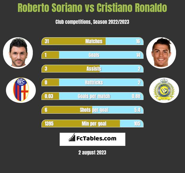 Roberto Soriano vs Cristiano Ronaldo h2h player stats