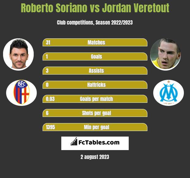 Roberto Soriano vs Jordan Veretout h2h player stats