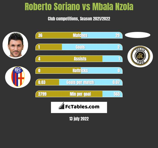 Roberto Soriano vs Mbala Nzola infographic