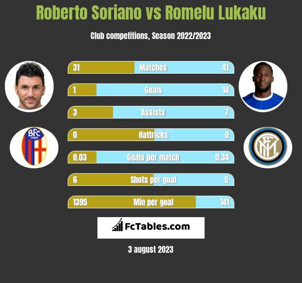 Roberto Soriano vs Romelu Lukaku h2h player stats