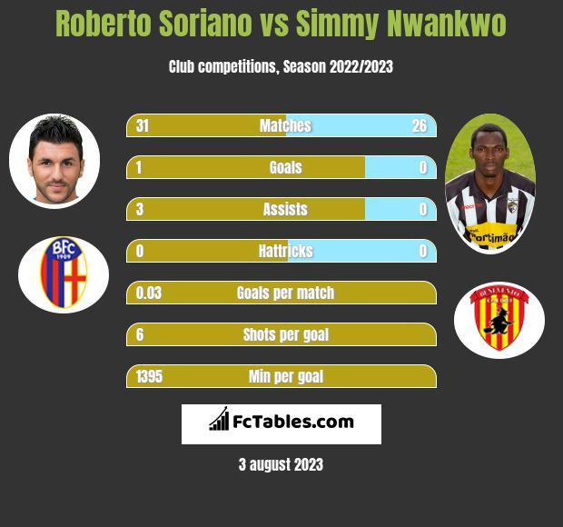 Roberto Soriano vs Simmy Nwankwo h2h player stats