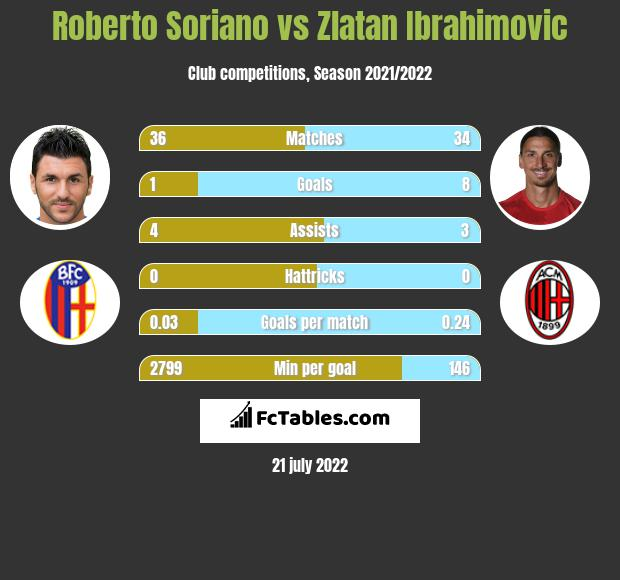 Roberto Soriano vs Zlatan Ibrahimovic h2h player stats