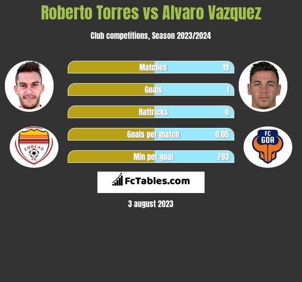 Roberto Torres vs Alvaro Vazquez h2h player stats