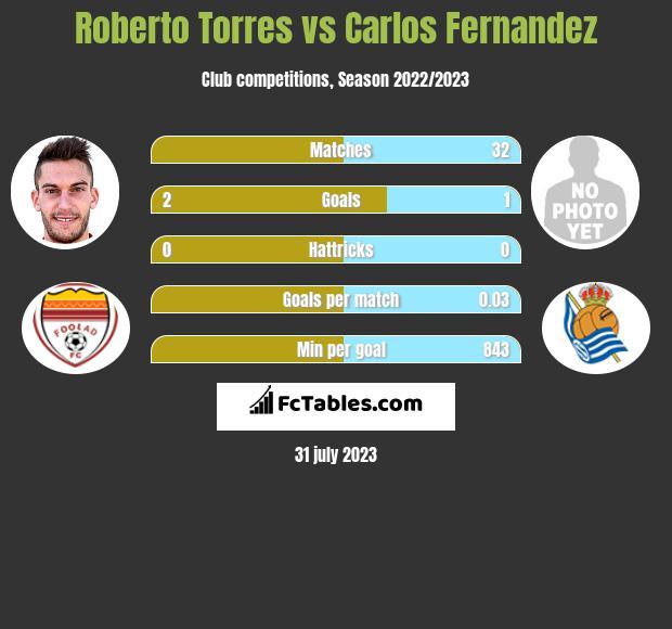 Roberto Torres vs Carlos Fernandez infographic
