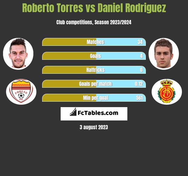 Roberto Torres vs Daniel Rodriguez infographic