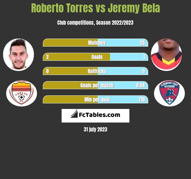 Roberto Torres vs Jeremy Bela h2h player stats