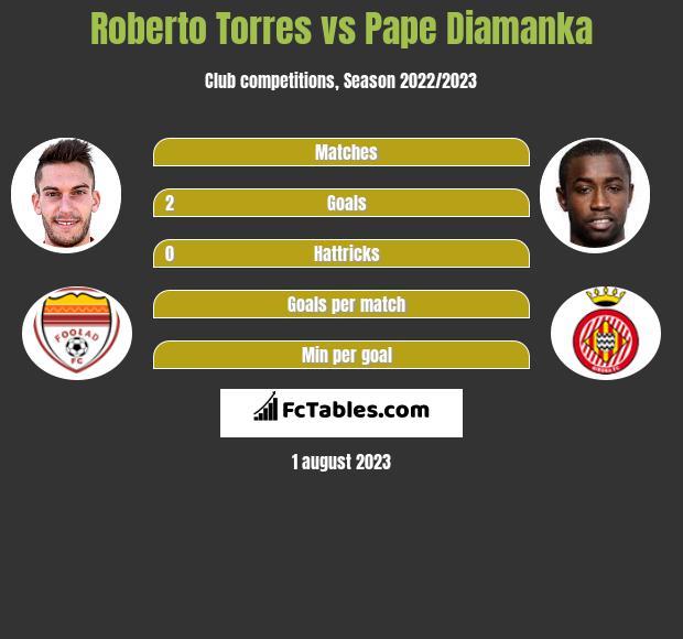Roberto Torres vs Pape Diamanka infographic