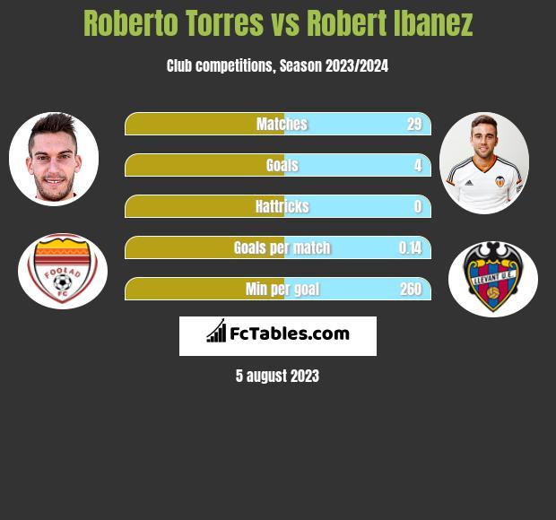 Roberto Torres vs Robert Ibanez infographic