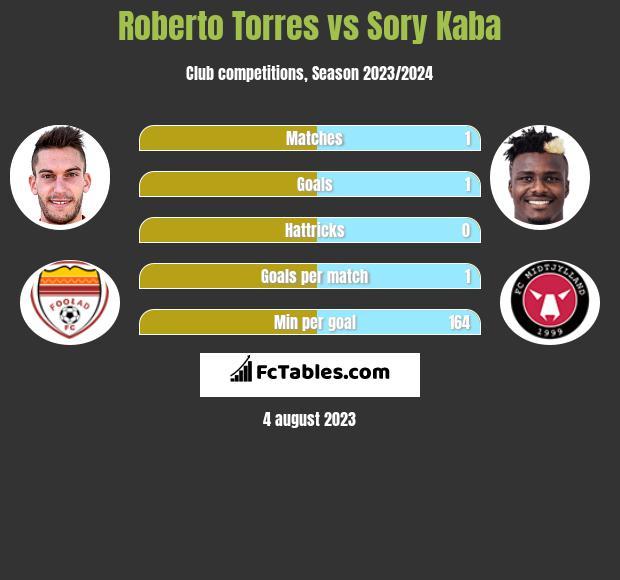Roberto Torres vs Sory Kaba infographic