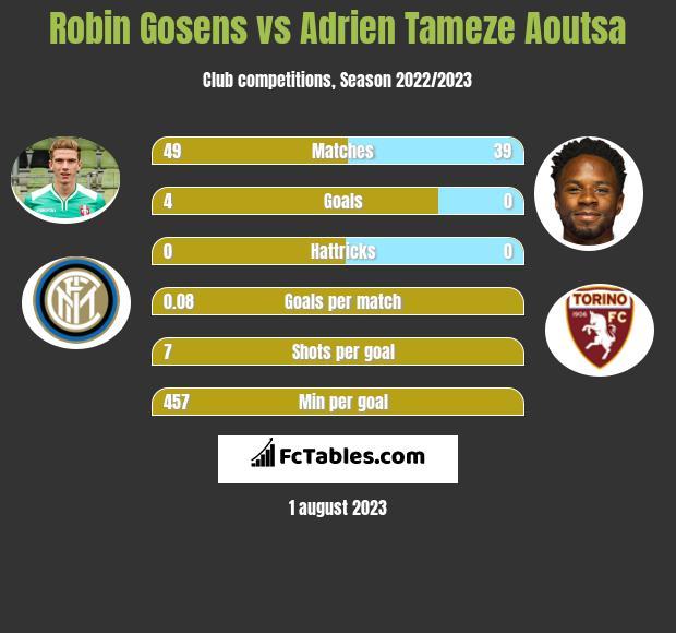 Robin Gosens vs Adrien Tameze Aoutsa infographic