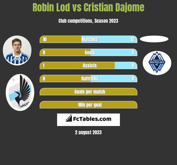 Robin Lod vs Cristian Dajome infographic