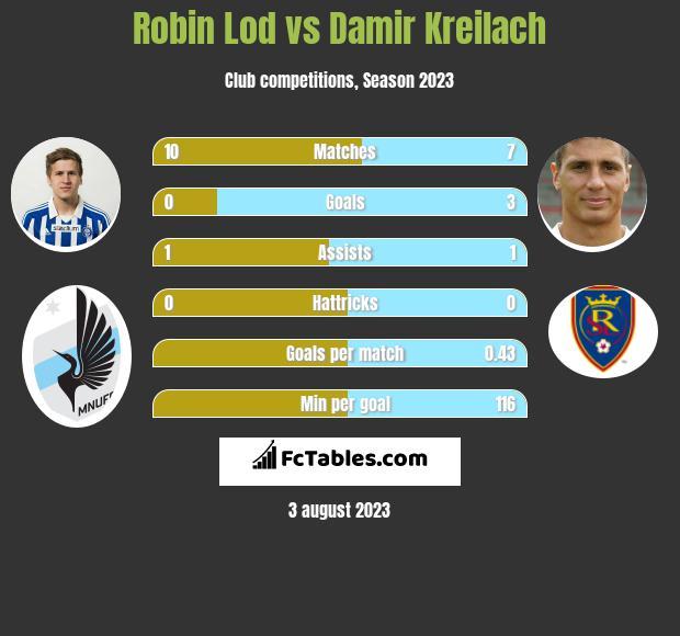 Robin Lod vs Damir Kreilach h2h player stats