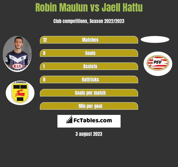 Robin Maulun vs Jaell Hattu - Compare two players stats 2019 7bacf3d7ce