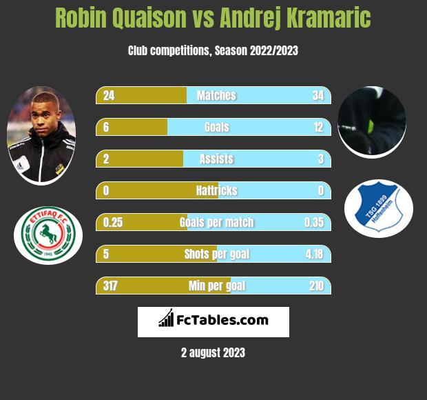 Robin Quaison vs Andrej Kramaric infographic