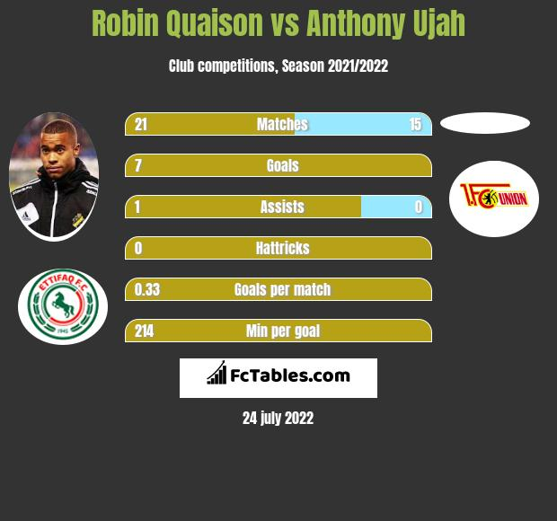 Robin Quaison vs Anthony Ujah infographic