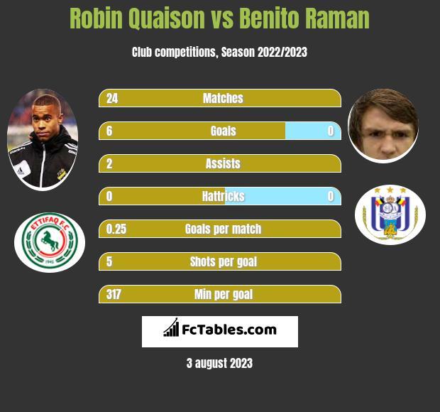 Robin Quaison vs Benito Raman h2h player stats