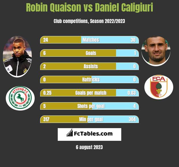 Robin Quaison vs Daniel Caligiuri h2h player stats