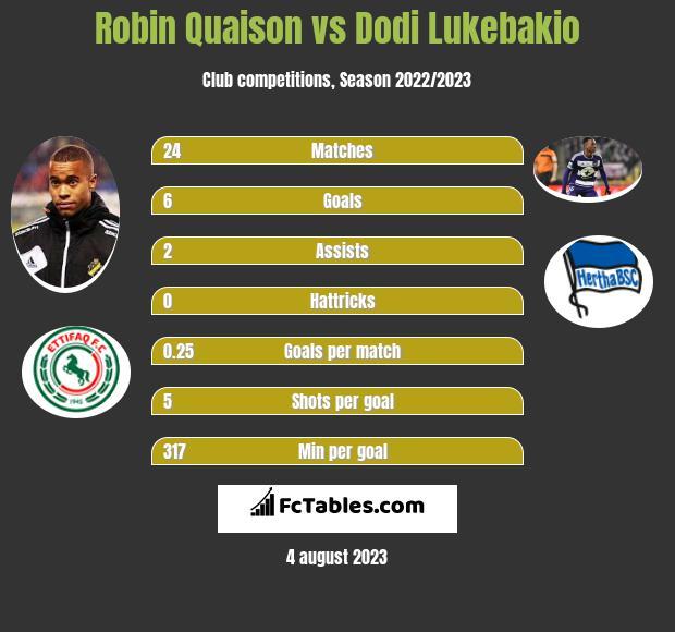 Robin Quaison vs Dodi Lukebakio h2h player stats