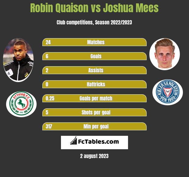 Robin Quaison vs Joshua Mees infographic