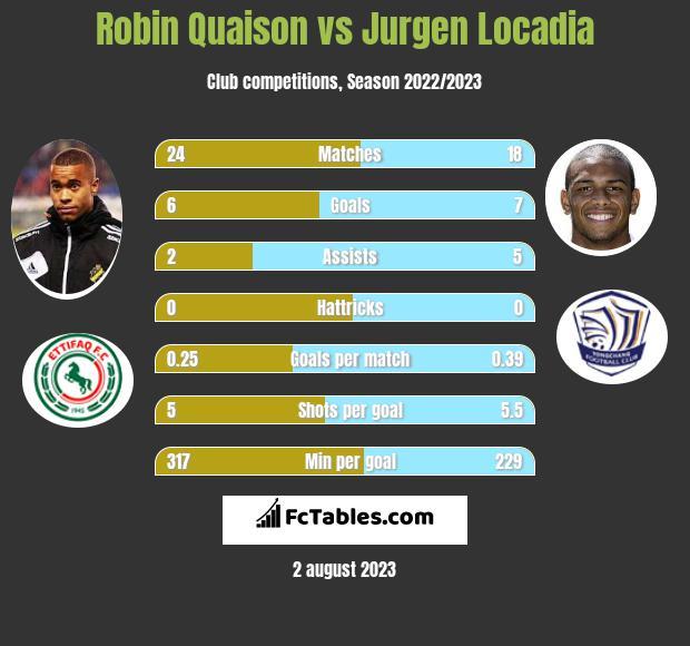 Robin Quaison vs Jurgen Locadia h2h player stats