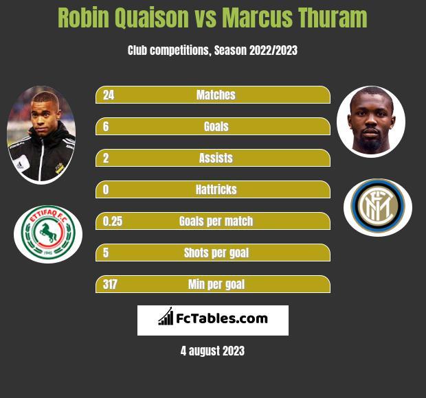 Robin Quaison vs Marcus Thuram infographic