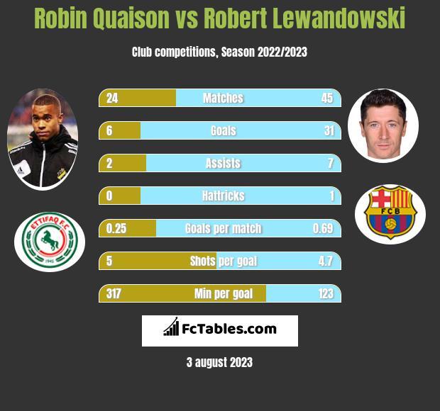 Robin Quaison vs Robert Lewandowski h2h player stats