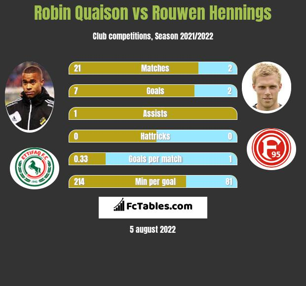 Robin Quaison vs Rouwen Hennings h2h player stats