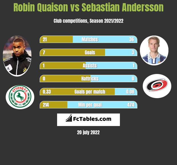 Robin Quaison vs Sebastian Andersson h2h player stats