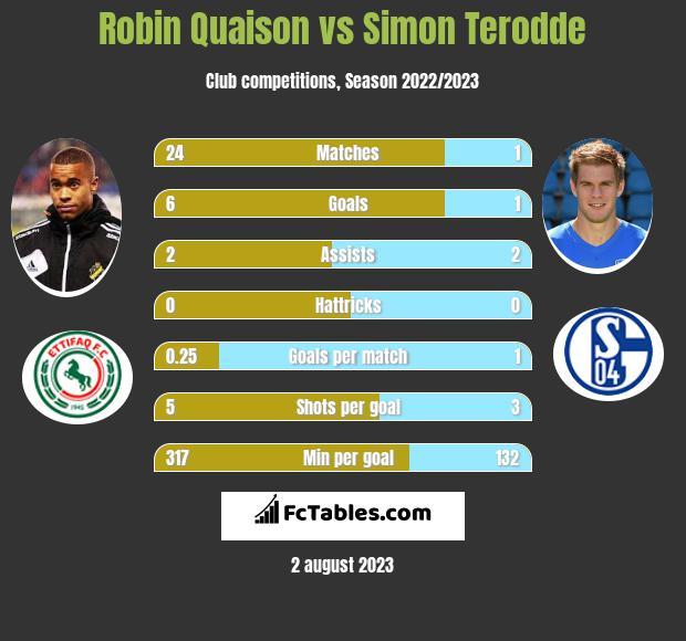 Robin Quaison vs Simon Terodde infographic