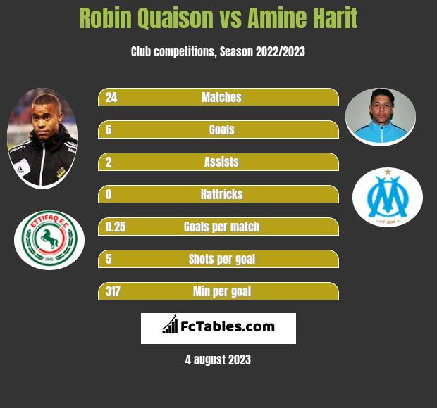 Robin Quaison vs Amine Harit infographic